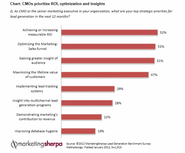 CMO Priorities