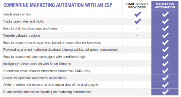 email service providers vs marketing automation