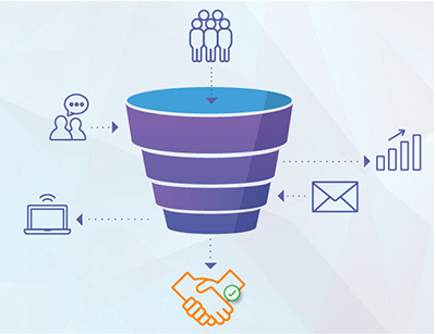 The Lead Nurturing Funnel